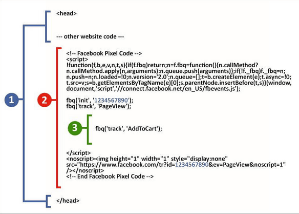Структурна схема на Pixel кода