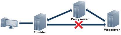 Схема на връзка през прокси сървър