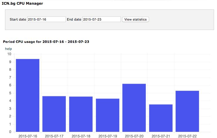 Статистика на CPU потреблението за избран период