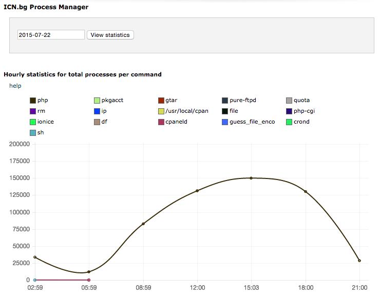 Статистика на процесите в рамките на едно денонощие