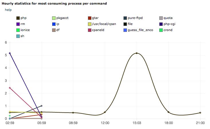 Статистика на процесите с най-висок разход на CPU ресурс