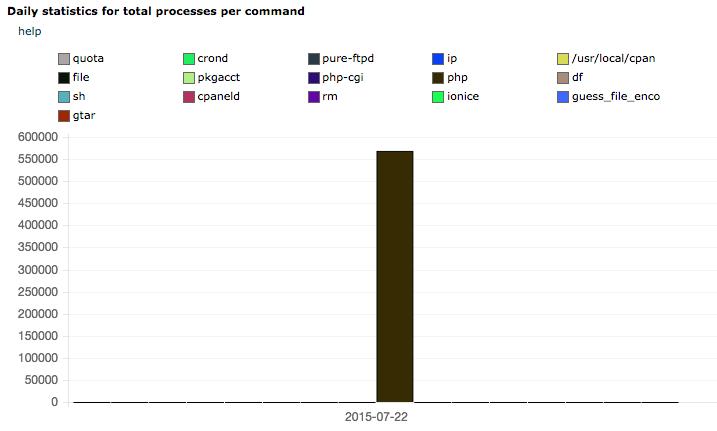 Статистика на процесите за избрана дата