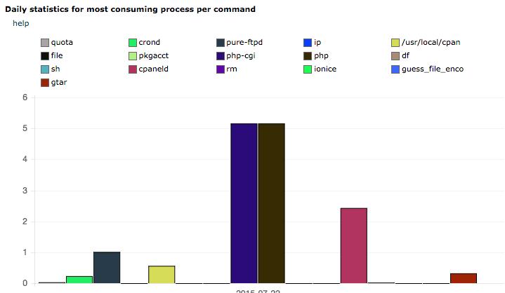 Статистика на процесите с най-високо натоварване за избрана дата