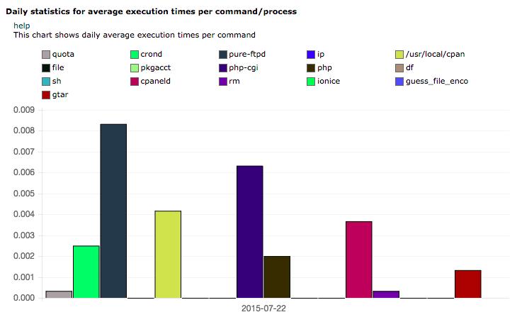 Дневна статистика за средното време за изпълнение напроцеси и команди