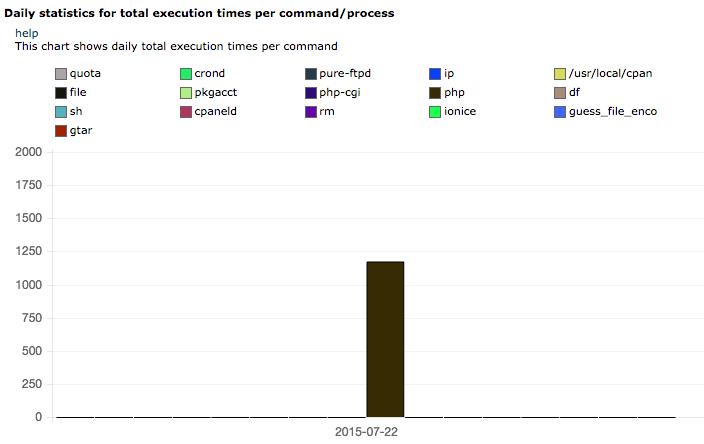 Статистика за общотовреме за изпълнение напроцеси и команди