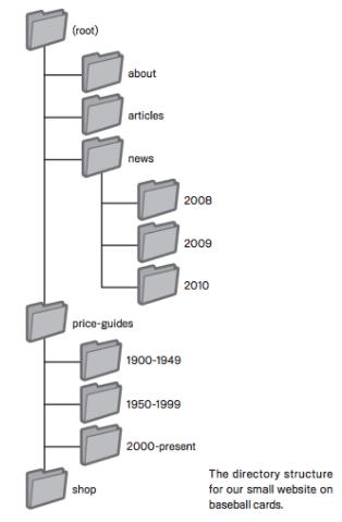 Структура на директориите на сайт