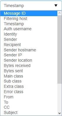 Списък с елементи на имейл съобщения