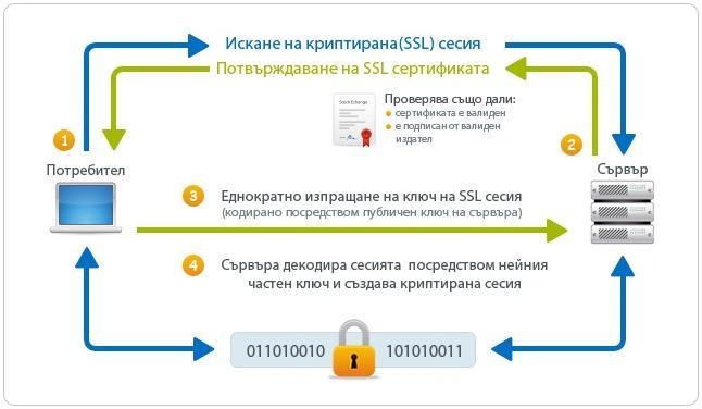 Как работи SSL сертификат
